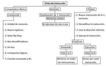 Arquitectura del Computador y Sistemas Operativos: Ciclo de instrucción | 2Unidad. Estructura y funcionamiento de la CPU | Scoop.it