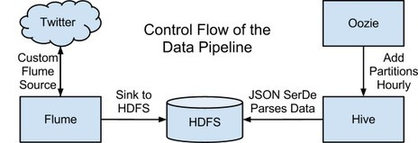 Analyzing Twitter Data with Apache Hadoop | Enjoy IT - BigData, Fast Data and the fun of IT | Scoop.it