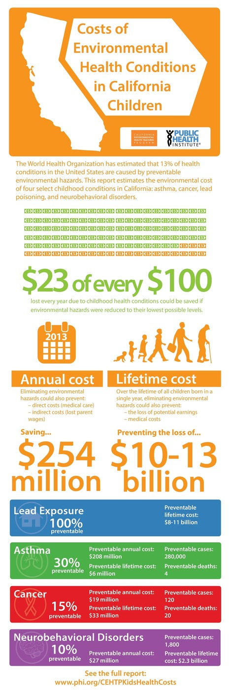 Costs of Environmental Health Conditions in California Children // Public Health Institute | Health Education Resources | Scoop.it