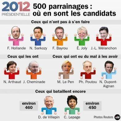 Le Pen, Poutou, Dupont-Aignan: le point sur la situation à J – 3du dépôt des candidatures à la présidentielle - Election présidentielle 2012 - La Voix du Nord | En campagne avec Maxime Verner | Scoop.it