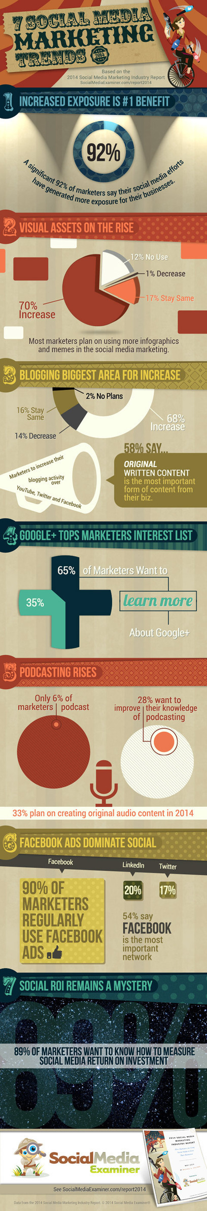 The top 7 social media marketing trends in 2014 - The Hub | digital marketing strategy | Scoop.it