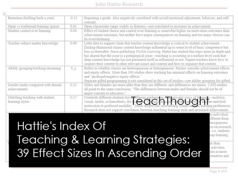 Hattie's Index Of Teaching & Learning Strategies: 39 Effect Sizes In Ascending Order | TeachThought | Differentiated Instruction | Scoop.it