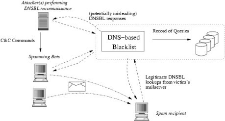 Crear DNS SinkHoling | Ciberseguridad + Inteligencia | Scoop.it
