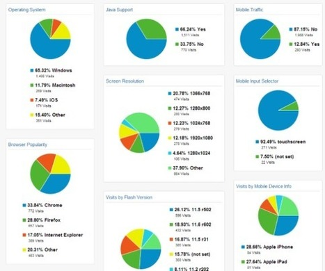 Custom Google Analytics Dashboards And How To Use Them   Google Analytics and Web Analytics   Scoop.it
