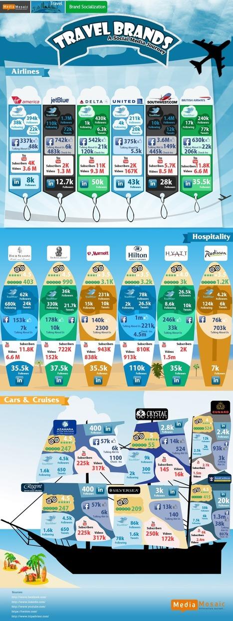 20 statistiques percutantes du e-tourisme [INFOGRAPHIE] | Veille touristique et économie numérique | Scoop.it