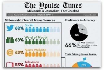 Infographic: 66 percent of millennials don't trust the news | Social media | Scoop.it