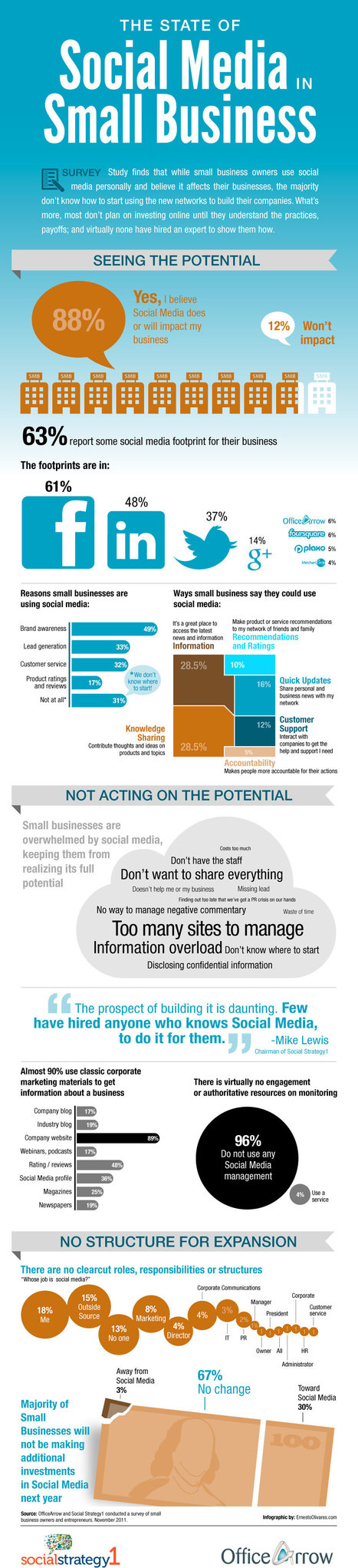 Study Finds 67% of Small Businesses Won't Invest in Social Media in 2012 But Why? -  @simplyzesty | Eduployment | Scoop.it