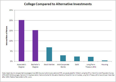 What's More Expensive Than College? Not Going to College | SCUP Links | Scoop.it