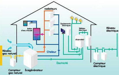 mars 2013 eco g n rateur pour p. Black Bedroom Furniture Sets. Home Design Ideas