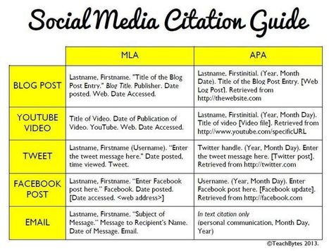 How To Cite Social Media: MLA & APA Formats | ELA Web Resources | Scoop.it