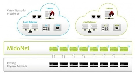 Midokura nabs $17.3m to scale up its cloud network virtualization service | cloudcomputing664444 | Scoop.it