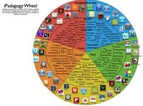 Tweet from @SeriousGamesSoc | Bloom's Taxonomy, TPACK, Multiple Intelligences, etc. Resources | Scoop.it