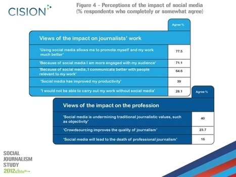 "Study says more than a quarter of UK journalists ""can't work without social media"" [infographic] 