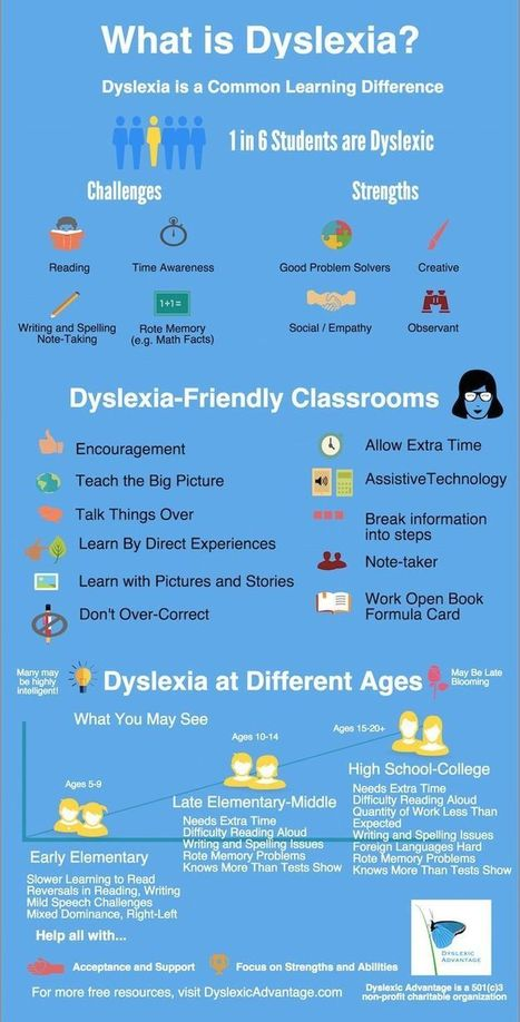 Dyslexia | Educationally Insightful Minds | Scoop.it