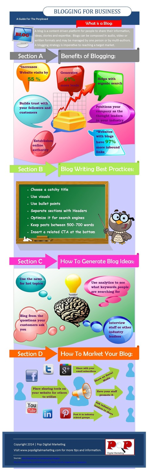 Blogging For Business Infographic | Corporate, Employee and Marketing Communication | Scoop.it