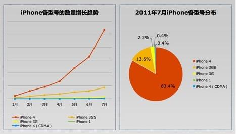 La Chine ne fait pas que fabriquer Apple, elle l'utilise   Journalisme graphique   Scoop.it