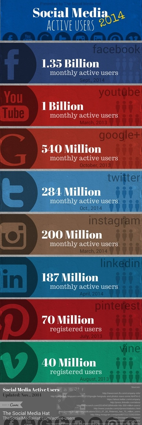 Social Media:  Active Users by Network | Estrategias de Social Media Marketing: | Scoop.it
