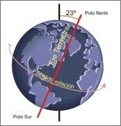 Tipos de movimientos de la tierra | Movimientos de la Tierra | Scoop.it