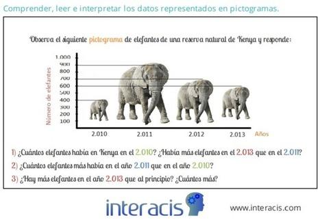 GENERADOR DE ACTIVIDADES DE INTERACIS (http://www.interacis.com/)   Web 2.0 y sus aplicaciones   Scoop.it