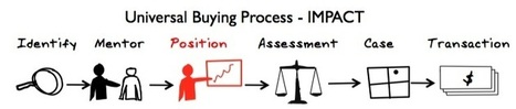 A Guide to Aligning Marketing & Sales Engagement with Buying Process | Beyond Marketing | Scoop.it