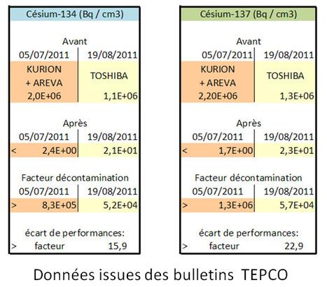 (à la manière de) Test comparatif de la lessive AREVA+KURION et de la lessive TOSHIBA | Japon : séisme, tsunami & conséquences | Scoop.it