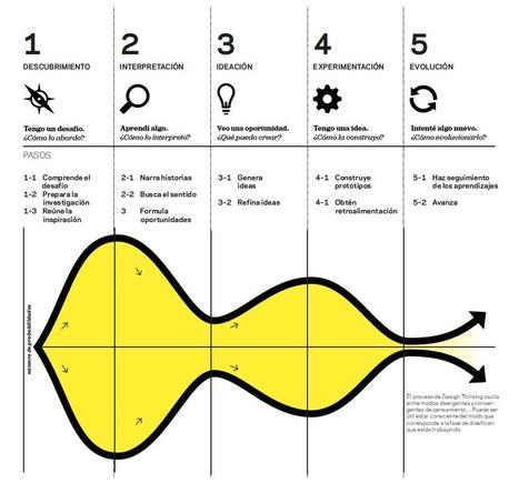 Design Thinking o cómo diseñar la escuela del siglo XXI | EDUCACIÓN Y PEDAGOGÍA | Scoop.it