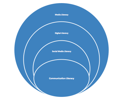 Do Media Literacy, Digital Literacy, and Social Media Literacy Intersect?   Instructional Design & Social Media!   Scoop.it