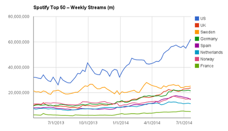 Spotify Top-50 track streams up 108% year-on-year in the US | Musicbiz | Scoop.it