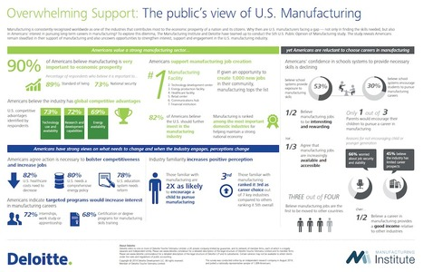 Public Perception of Manufacturing - Infographic | MFG DAY | Manufacturing In the USA Today | Scoop.it