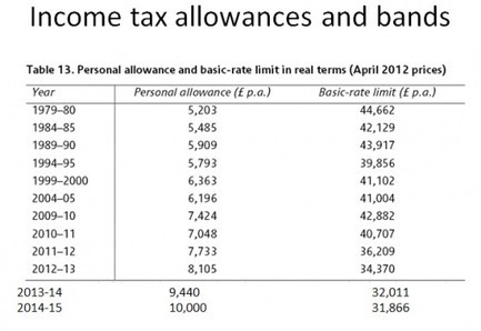 Fiscal drag and the 40% tax rate.   Bathgate Academy Politics and Economics   Scoop.it