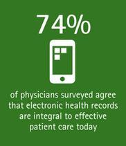 STATS   Doctors Go Digital - Accenture   Digital Healthcare Trends   Scoop.it