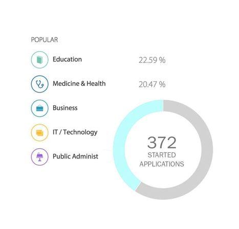 Ed-tech start-up Ranku pitches increased online enrollments sans marketing dollars | InsideHigherEd | Education Technologies | Scoop.it | Scoop.it