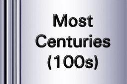 Test Maximum Hundreds in One-Day Cricket   ICC World Twenty20   Scoop.it