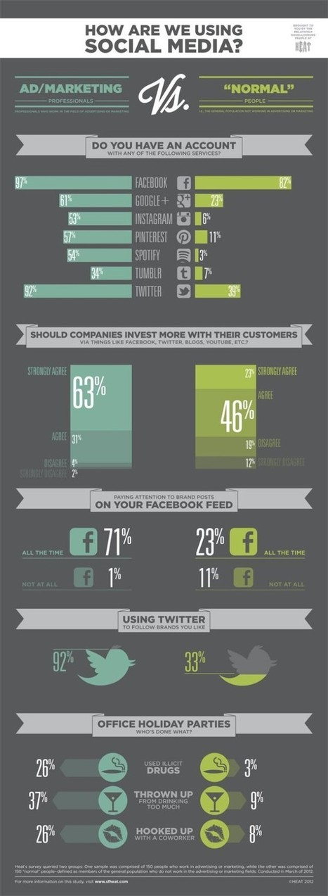 Infographic: How Are We (vs You) Using Social Media? - Marketing Technology Blog | Sustainable Marketing today | Scoop.it