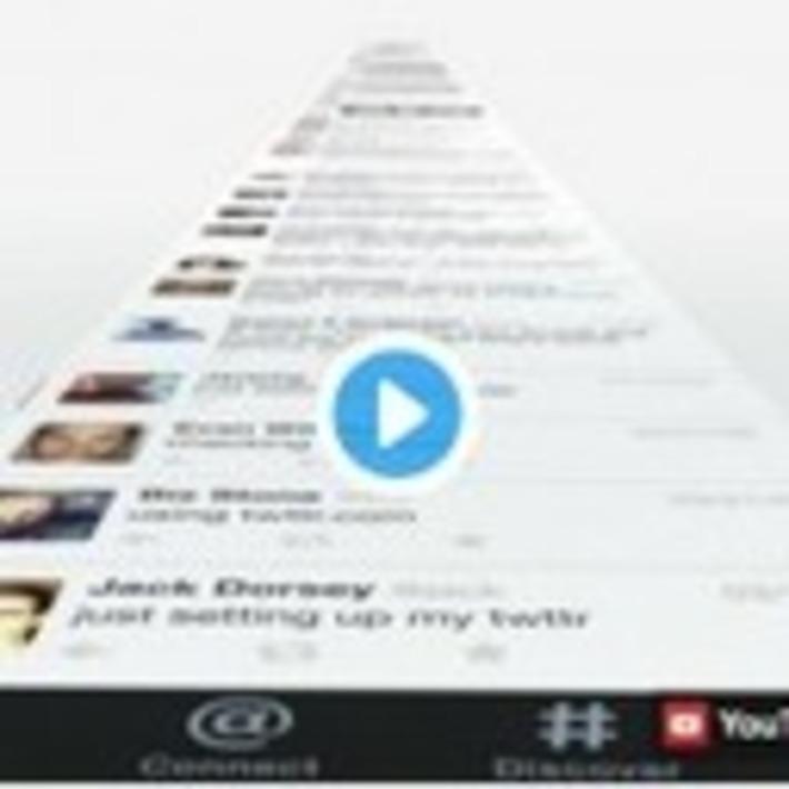Marketing : élevez vos connaissances sur Twitter | Médias sociaux : Conseils, Astuces et stratégies | Scoop.it