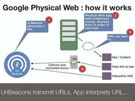 Google's Physical Web vs Apple's iBeacon - O'Reilly Radar   Technology and innovation in tourism   Scoop.it