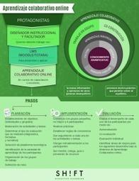 Aprendizaje colaborativo online   Colaborativo   Scoop.it