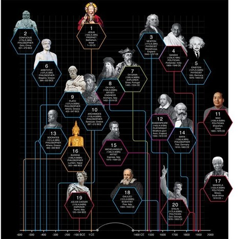 Infographic: History's most influential people, ranked by Wikipedia reach (Wired UK) | The Information Professional | Scoop.it