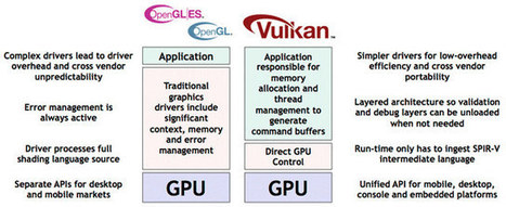 Google Plans Vulkan API Support for Android, Imagination Shows a Demo | Embedded Systems News | Scoop.it