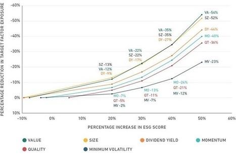 Investors Incorporate ESGs Into Long-Term Portfolios | Valuing non-financial performance | Scoop.it