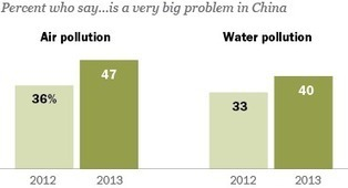 Environmental Concerns on the Rise in China | Chinky | Scoop.it