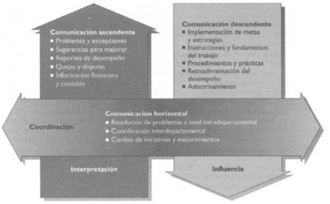 Comunicación Organizacional | Gestión de personal y el uso del las Tic como una nueva modalidad de Trabajo | Scoop.it