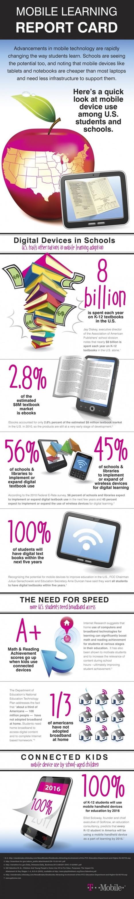 Like-learning: Mobile Learning Report card | Noticias, Recursos y Contenidos sobre Aprendizaje | Scoop.it