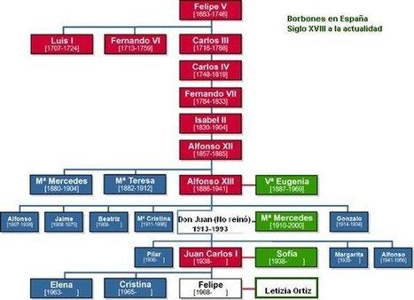 Tema 1: Una nueva dinastía | D.Rada Espagnol | Scoop.it