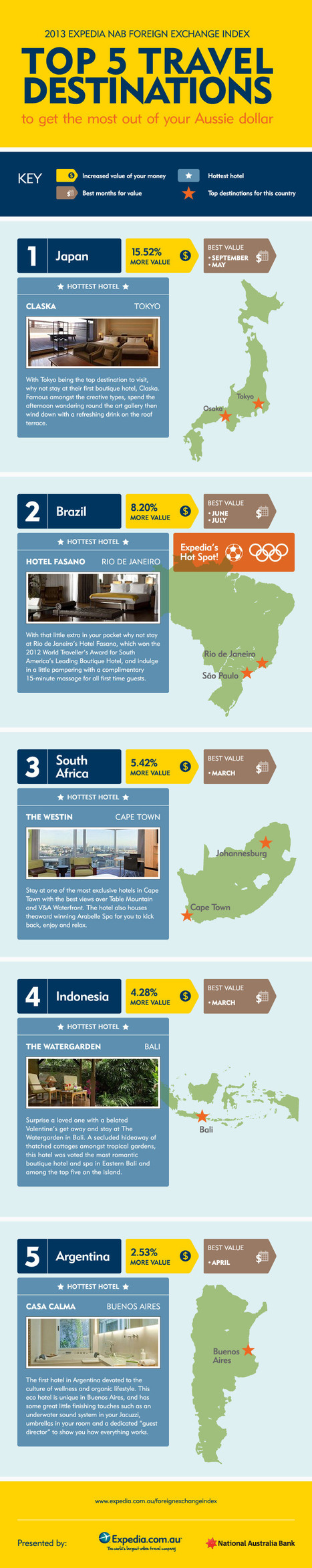 Top 5 Beat Holiday Travel Destination for Australia | All Infographics | All Infographics | Scoop.it