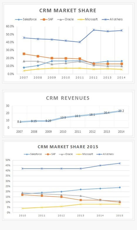 CRM Market Share Report 2015 - [crmsearch] | Future of Cloud Computing and IoT | Scoop.it