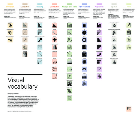 Vocabulaire visuel du FT | Journalisme graphique | Scoop.it