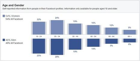 Comment Réaliser une Etude de Marché avec Facebook ? | UnionWeb | Scoop.it