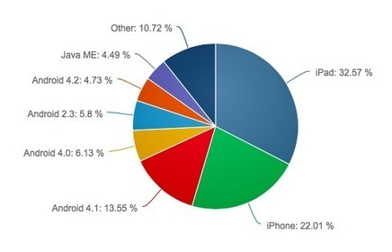 Apple vs. Android: The state of the mobile Web - 12/1/2013 | PLE | Scoop.it