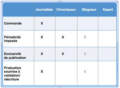Ami blogueur, fais le test pour savoir si tu dois être payé par ton média | Le journalisme de papa est mort | Scoop.it